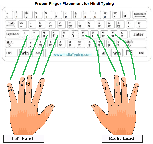 Finger placement for Hindi Typing Krutidev