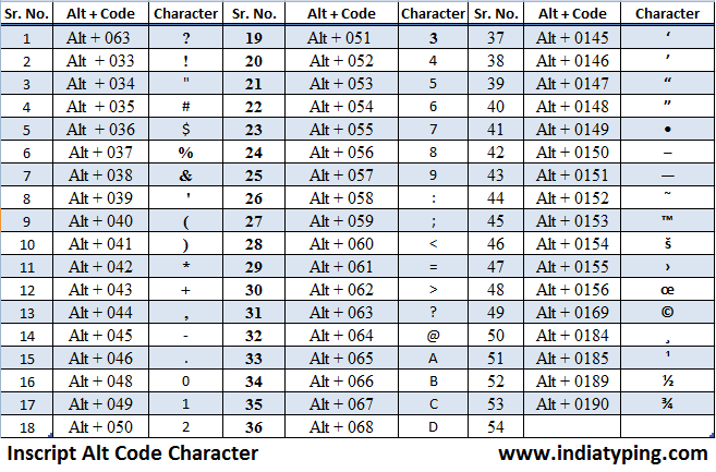 Hindi Inscript Keyboard Character Code Combination | Inscript Keyboard ...