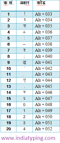 Hindi Typing Code and Special Character Code for Hindi
