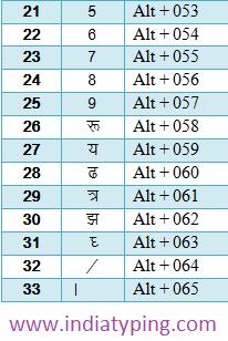 Hindi Keyboard Pdf