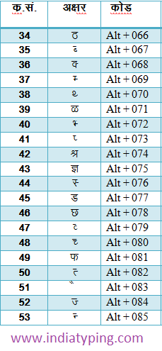 hindi alt code krutidev
